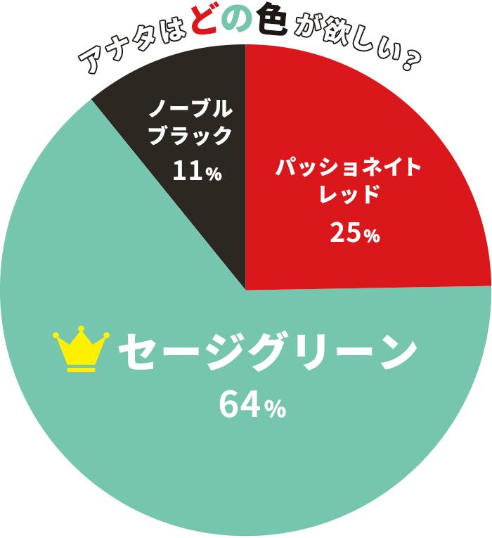おえかきミシン人気投票/結果グラフ