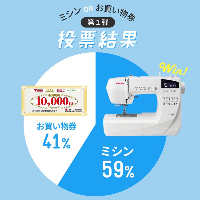 第1弾投票結果 ミシン59%・お買い物券41%