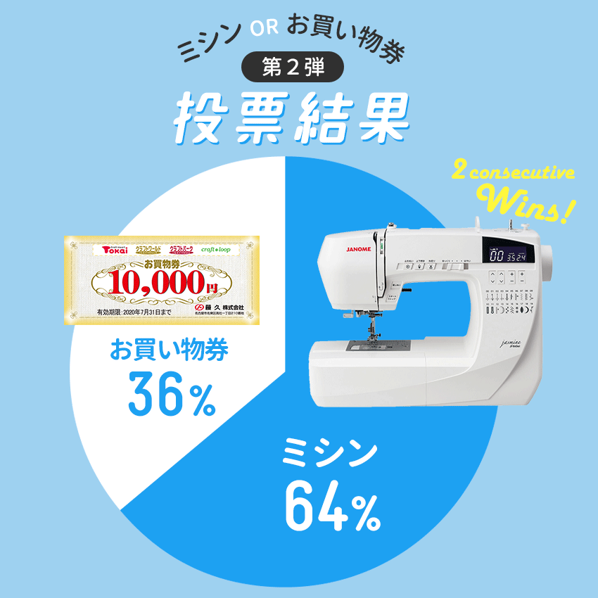 第2弾投票結果 ミシン64%・お買い物券36%