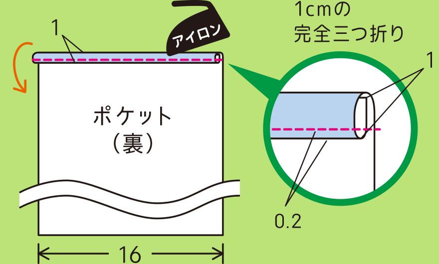 ポケットを作る手順(1)