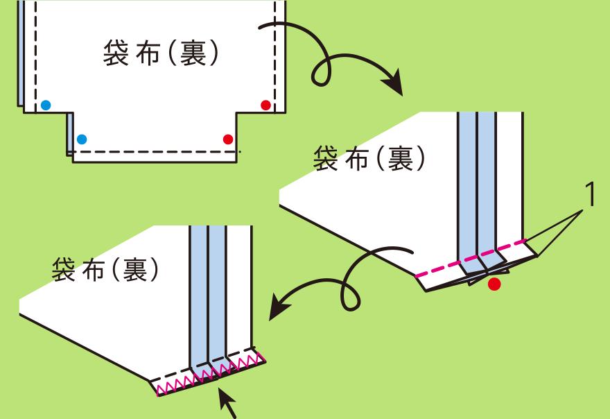 本体を作る手順(2)