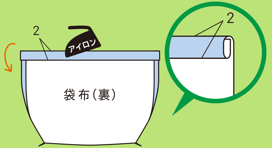 袋口を作る手順(1)