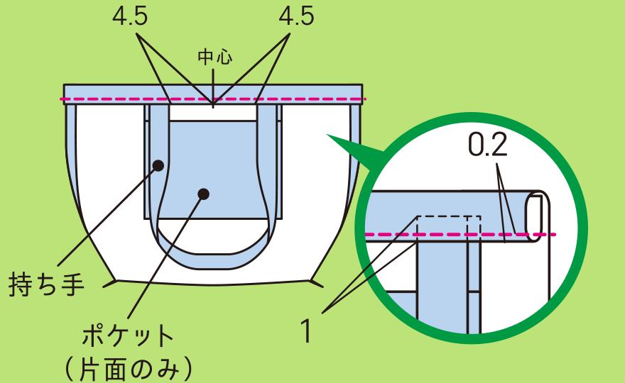 袋口を作る手順(2)