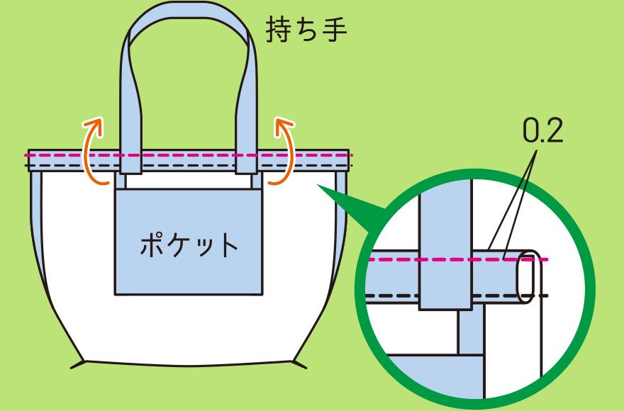 袋口を作る手順(3)